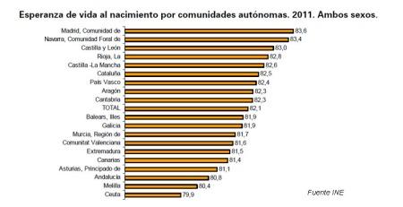espevida_ccaa2011 esperanza de vida españa comunidades autonomas 2011