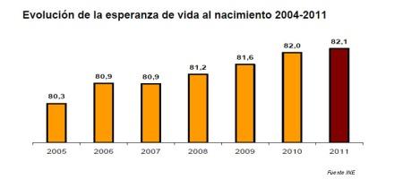 evoluespervida2011 esperanza de vida españa 2011 evolucion