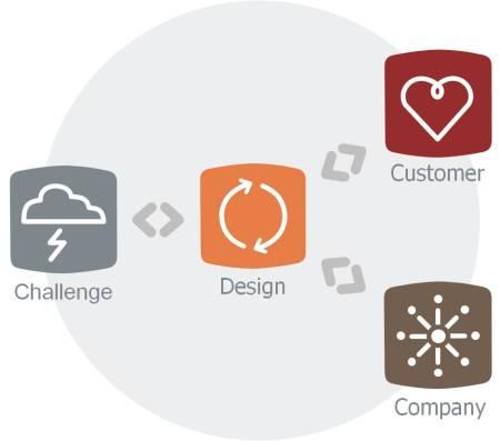 2011 Design Thinking