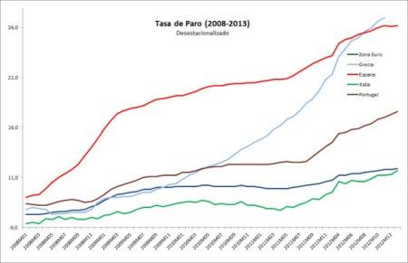 Fuente: economistas contra la crisis