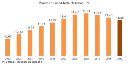 edad_fertil_2012 indicadores demograficos españa 2012
