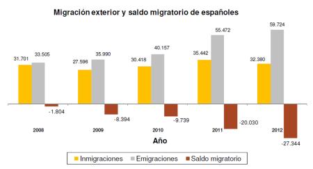 migracion_esp_2012 saldo migratorio indicadores demograficos españa