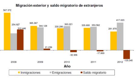 migracion_ext_2012 saldo migratorio indicadores demograficos españa