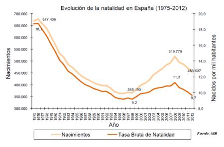 natalidad_2012 indicadores demograficos españa 2012