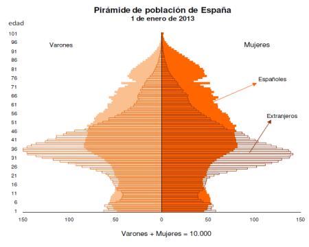 piramide_2013 poblacion indicadores demograficos españa