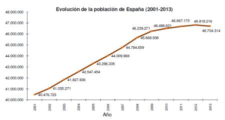 poblacion 2013 indicadores demograficos españa