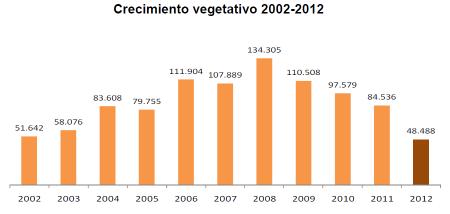 crecimiento vegetativo indicadores demograficos españa 2012