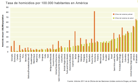 tasa-homicidios-america