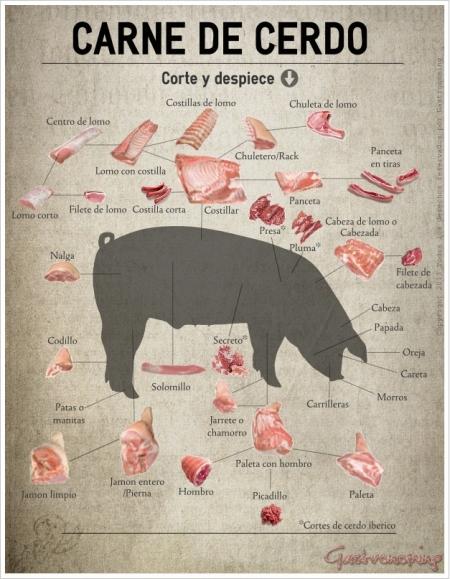 carne-de-cerdo-corte-y-despiece