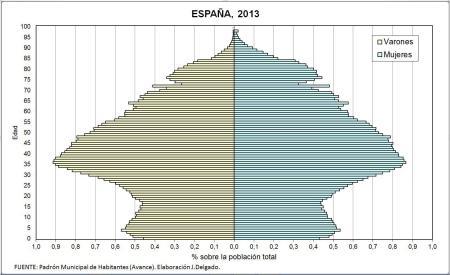 25 marz14 piramide-de-espana-2013