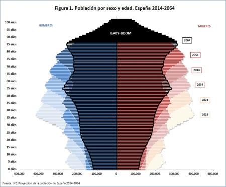 figura-1-poblacic3b3n-por-sexo-y-edad-espac3b1a-2014-2064