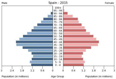 Piramide población España 2015